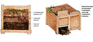 как сделать компостный ящик